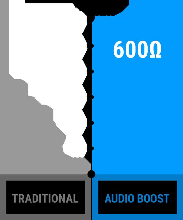 Audio Boost Ohm graph - MSI Z370-A PRO