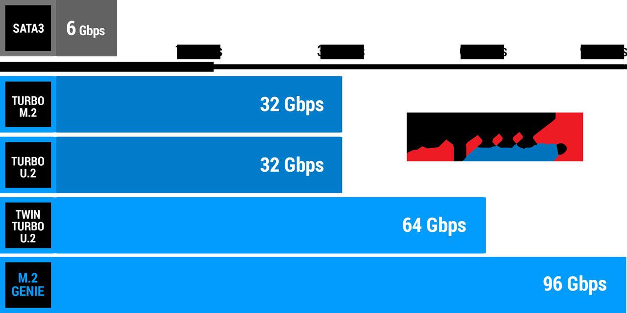 Performance NVM - MSI Z370-A PRO