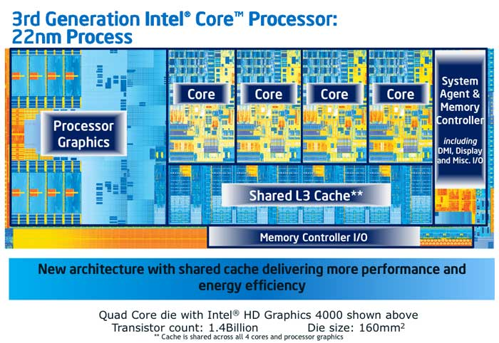 Intel Core i3 i5 and i7 CPU Understanding their key differences and choosing the right one for you